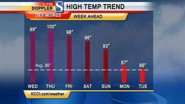Heat high temp trend graphic