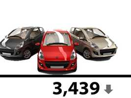 In May, the total number of passenger vehicles taken out of the fleet was 3,439.