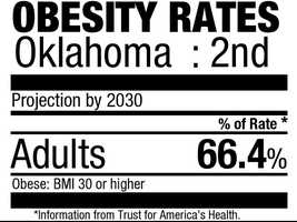 2. Oklahoma (66.4%)Current rate:(31.1%)