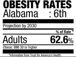 6. Alabama (62.6%)Current rate: (32.0%)