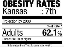7. (tie) Kansas (62.1%)Current rate:(29.6%)