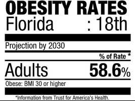 18. Florida (58.6%)Current rate: (26.6%)