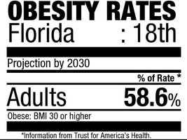 18. Florida (58.6%)Current rate:(26.6%)