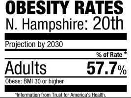 20. New Hampshire (57.7%)Current rate:(26.2%)