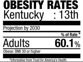 13. Kentucky (60.1%)Current rate:(30.4%)