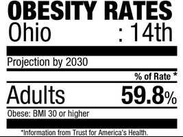 14. Ohio (59.8%)Current rate: (29.6%)