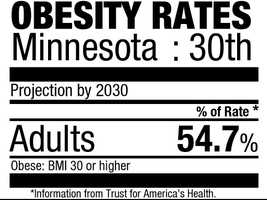30. Minnesota (54.7%)Current rate: (25.7%)