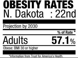 22. North Dakota (57.1%)Current rate: (27.8%)