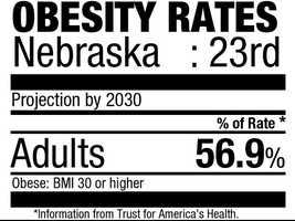 23. Nebraska (56.9%)Current rate: (28.4%)