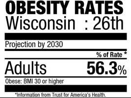 26. Wisconsin (56.3%)Current rate: (27.7%)