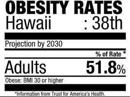 38. Hawaii (51.8%)Current rate: (21.8%)
