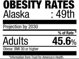 49. Alaska (45.6%)Current rate: (27.4%)