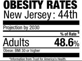 44. New Jersey (48.6%)Current rate: (23.7%)
