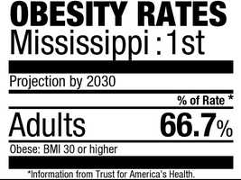1. Mississippi (66.7%)Current rate: (34.9%)