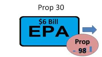 The Legislative Analyst Office estimates that Prop. 30 would generate about $6 billion per year. However, the L.A.O says this amount could be highly variable, because Prop. 30 relies largely on upper-income taxpayers, whose tax bills can fluctuate greatly from year to year based on the stock market. Because the E.P.A. is included in the state's general fund, Prop. 30 revenues would be counted as part of Prop. 98 -- the formula that tends to increase education funding from year to year.