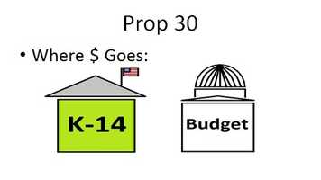 Some of the money from Prop. 30 would also be available for the state legislature and the governor to spend on other part of the state budget.