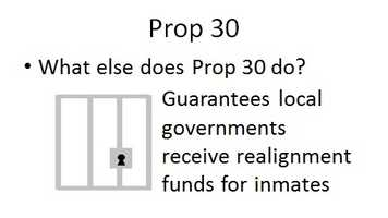 Prop. 30 also includes a provision to guarantee that the state continues to provide funding to local governments for the prison realignment program begun in 2011. This program transfers responsibility for certain inmates from the state prison system to local jails.
