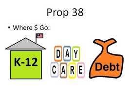 Prop. 38 would fund K-12 education, namely elementary, middle and high schools. It would also fund a variety of daycare, pre-school and early education programs. It would also dedicate funds to paying down the state debt.