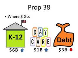 During the 2013-14 budget year, Prop. 38 is estimated to generate $6 billion for K-12 education, $1 billion for daycare and early childhood education and $3 billion for paying down the state debt. During the first three years of Prop. 38's implementation, the amounts for education and daycare programs would increase, while the amount for debt reduction would decrease.
