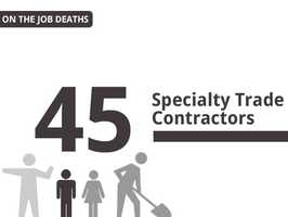 For the industry of specialty trade/ contractors, 45 deaths were reported by the state of California.