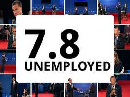 As of September, theunemploymentrate in the United States is 7.8 percent. The rate was also 7.8 percent when Obama took office.