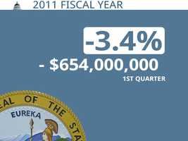 In 2011, California was $645 million behind its projection through the first quarter.