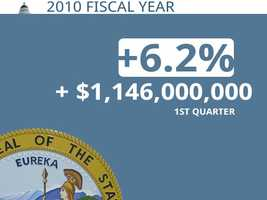 In 2010, California was $1.146 billion ahead of its projection through the first quarter. A Finance Department spokesman said that2010 was an anomaly because of changes in the state's schedule for estimated payments, which was reduced from four to three.