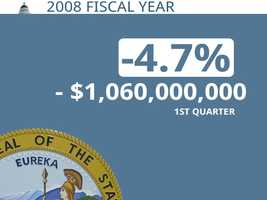 In 2008, California was $1.06 billion behind its projection through the first quarter.