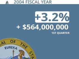 In 2004, California was $564 million ahead its projection through the first quarter.