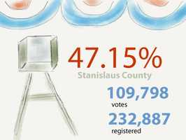InStanislaus County:109,798 ballots cast out of 232,887 registered voters