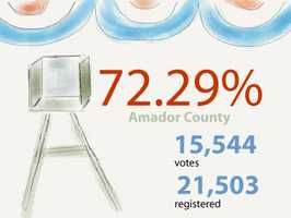 In Amador County: 15,544 votes cast out of 21,503 registered voters