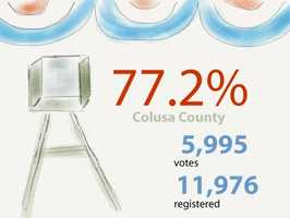 Colusa County:5,995 ballots cast out of 11,976 registered voters