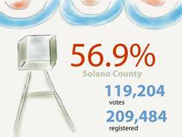 In Solano County: 119,204 ballots cast out of 209,484 registered voters