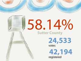 In Sutter County: 24,533 ballots cast out of 42,194 registered voters