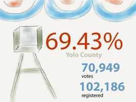 In Yolo County: 70,949 ballots cast out of 10,2186 registered voters(as of Friday morning)