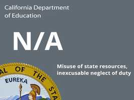 Department: California Department of EducationIssue: Misuse of state resources, inexcusable neglect of dutyCost to state: N/A