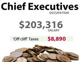 A chief executive in California might have to pay an extra $8,890 in taxes.