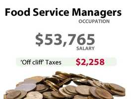 A food service manager in California might have to pay an extra $2,258 in taxes.