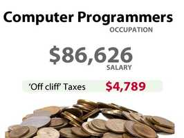 A computer programmer in California might have to pay an extra $4,789 in taxes.