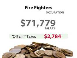 A fire fighter in California might have to pay an extra $2,784 in taxes.