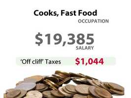 A fast food cook in California might have to pay an extra $1,044 in taxes.