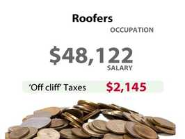 A roofer in California might have to pay an extra $2,145 in taxes.