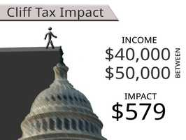 On average, households earning between $40,000 and $50,000 will see an additional tax of $579.