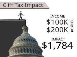 On average, households earning between $100,000 and $200,000 will see an additional tax of $1,784.