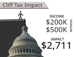 On average, households earning between $200,000 and $500,000 will see an additional tax of $2,711.