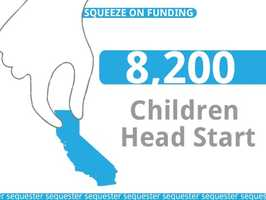 California Head Start and Early Head Start services would be eliminated for approximately 8,200 children.