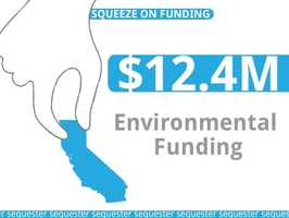 California would lose about $12.4 million in environmental funding needed to help clean up the state's water and air.