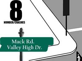 Mack Road and Valley High Drive: 8 crashes reported in 2012Source: Sacramento Police Department