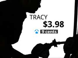 In Tracy, the average price of gas is $3.98, a 9-cent increase from last month.
