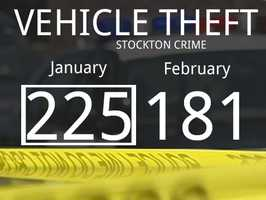The number of reported vehicle theft cases dropped by 44.